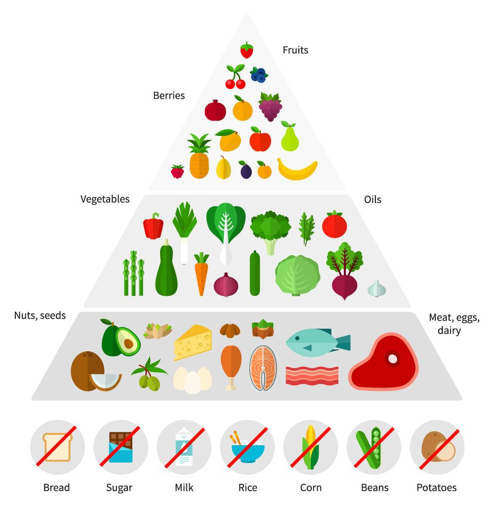 ketosis-food-pyramid